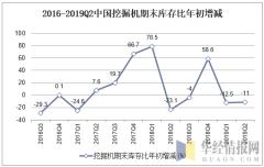 2016-2019Q2中国挖掘机期末库存比年初增加