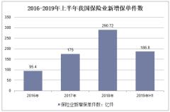 2016-2019年上半年我国保险业新增保单件数