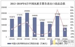 2012-2019年6月中国从波多黎各进出口商品总值