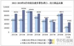 2012-2019年6月中国自波多黎各进口、出口商品总值
