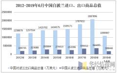 2012-2019年6月中国自波兰进口、出口商品总值