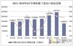 2012-2019年6月中国从波兰进出口商品总值