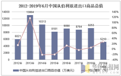 2012-2019年6月中国从伯利兹进出口商品总值