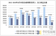 2012-2019年6月中国自玻利维亚进口、出口商品总值