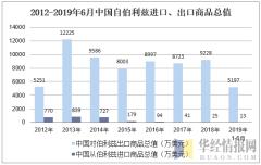 2012-2019年6月中国自伯利兹进口、出口商品总值
