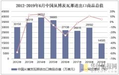 2012-2019年6月中国从博茨瓦那进出口商品总值
