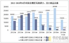2012-2019年6月中国自博茨瓦那进口、出口商品总值