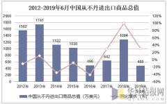 2012-2019年6月中国从不丹进出口商品总值
