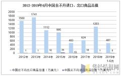 2012-2019年6月中国自不丹进口、出口商品总值
