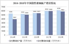 2014-2018年中国挠性覆铜板产销量情况