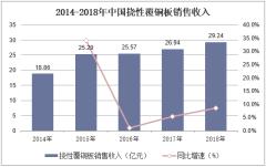 2014-2018年中国挠性覆铜板销售收入