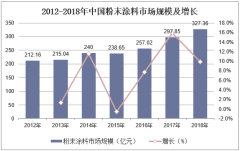 2012-2018年中国粉末涂料市场规模及增长