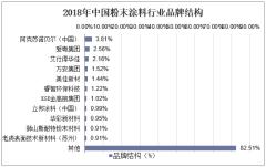 2018年中国粉末涂料行业品牌结构