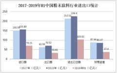2017-2019年H1中国粉末涂料行业进出口统计