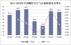 2012-2018年中国螺杆式空气压缩机销量及增长