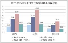 2017-2019年H1中国空气压缩机进出口额统计