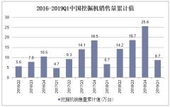 2016-2019Q1中国挖掘机销售量累计值