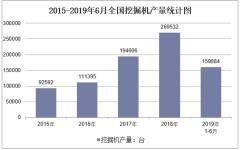 2015-2019年6月全国挖掘机产量统计图