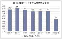 2013-2019年上半年青岛啤酒销量走势