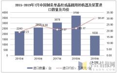 2015-2019年7月中国制造单晶柱或晶圆用的机器及装置进口数量及均价