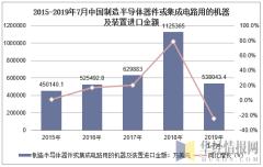 2015-2019年7月中国制造半导体器件或集成电路用的机器及装置进口金额及增速