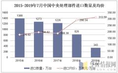 2015-2019年7月中国中央处理部件进口数量及均价