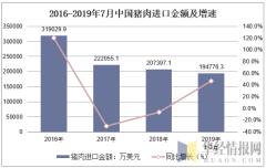 2016-2019年7月中国猪肉进口金额及增速