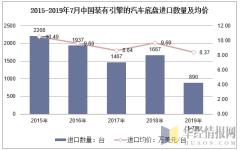 2015-2019年7月中国装有引擎的汽车底盘进口数量及均价