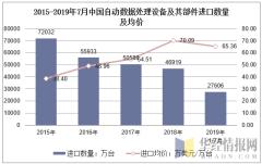 2015-2019年7月中国自动数据处理设备及其部件进口数量及均价