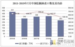 2015-2019年7月中国棕榈油进口数量及均价