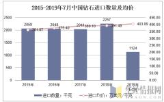 2015-2019年7月中国钻石进口数量及均价