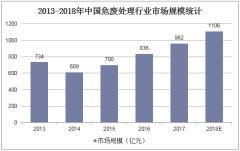 2013-2018年中国危废处理行业市场规模统计