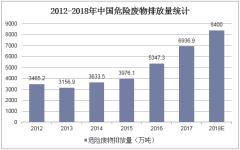 2012-2018年中国危险废物排放量统计