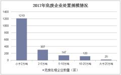 2017年危废企业处置规模情况