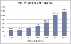 2012-2018年中国危废处理量统计