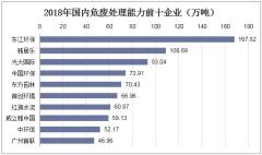 2018年国内危废处理能力前十企业(万吨)