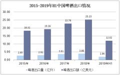 2015-2019年H1中国啤酒出口情况