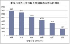 中国与世界主要市场及邻国顿酒零售价格对比