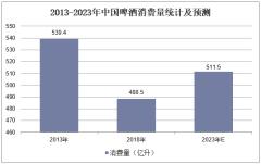 2013-2023年中国啤酒消费量统计及预测