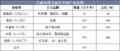 百威英博目前在中国产品结构