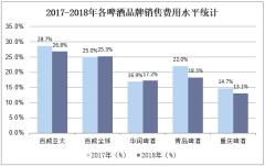 2017-2018年各啤酒品牌销售费用水平统计