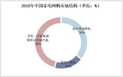 2018年中国家电网购市场结构(单位:%)