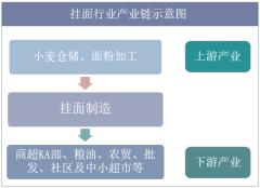 挂面行业产业链示意图