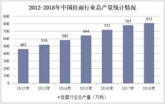 2012-2018年中国挂面行业总产量统计情况
