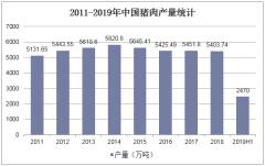 2011-2019年中国猪肉产量统计