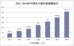 2012-2018年中国电子烟市场规模统计