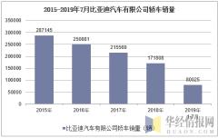 2015-2019年7月比亚迪汽车有限公司轿车销量