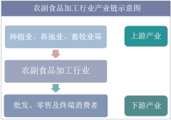农副食品加工业产业链结构示意图