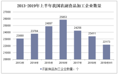 2013-2019年上半年我国农副食品加工企业数量