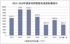 2013-2019年国家电网智能电表招标量统计